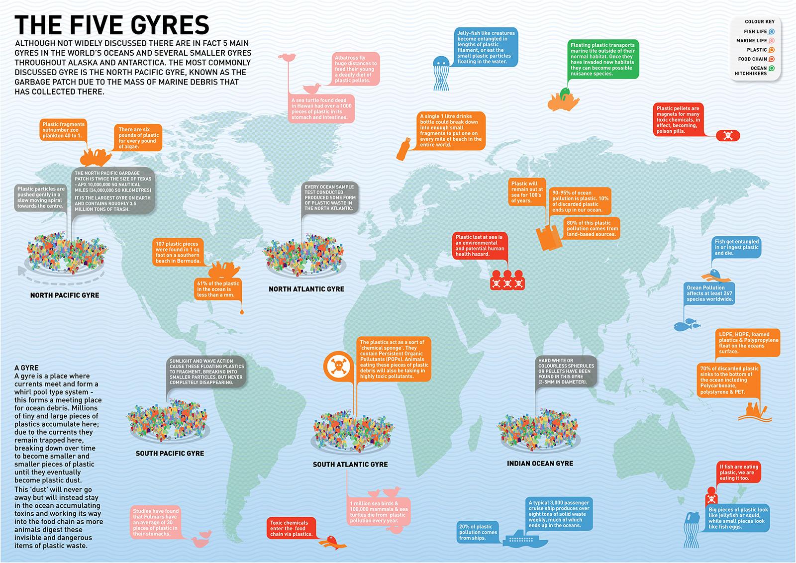 The Five Ocean Trash Gyres